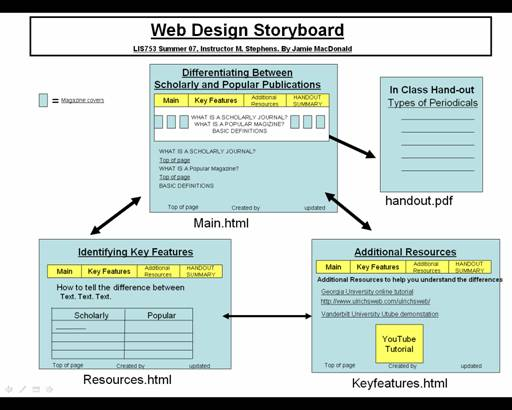 storyboard McBlog - what is storyboard