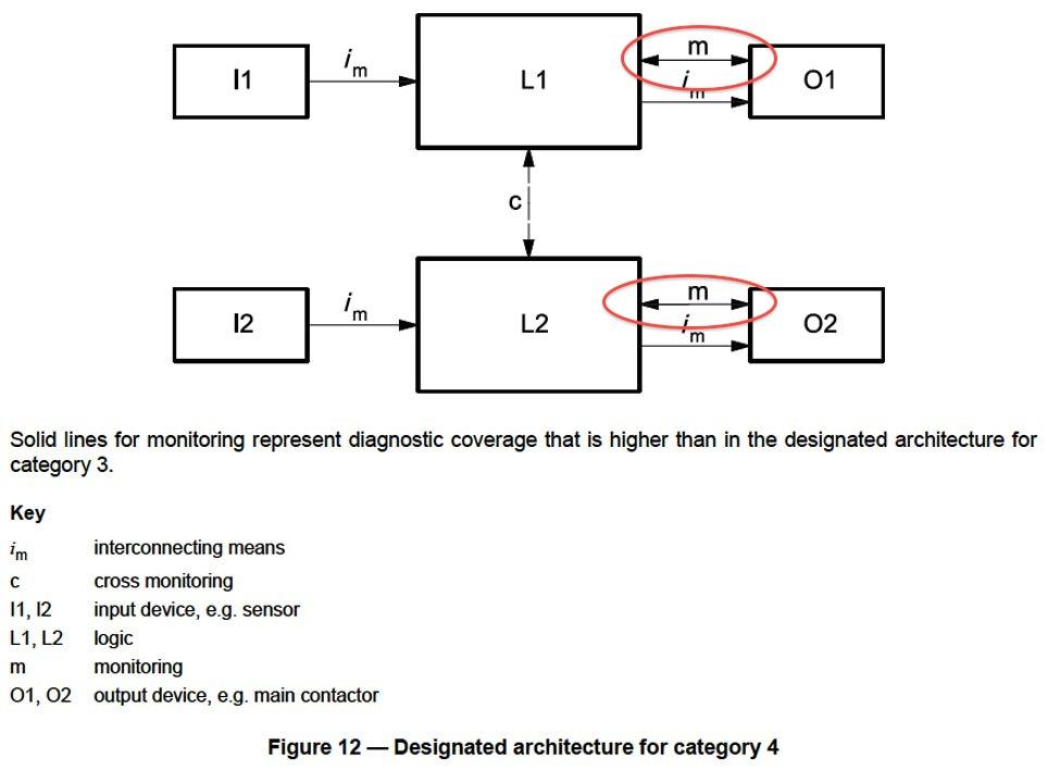 Interlock Architectures  U2013 Pt  5  Category 4  U2014 Control Reliable
