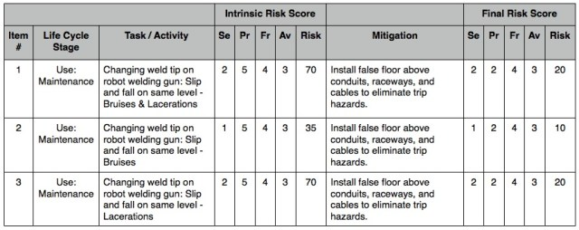 Table 4 - Example Risk Register