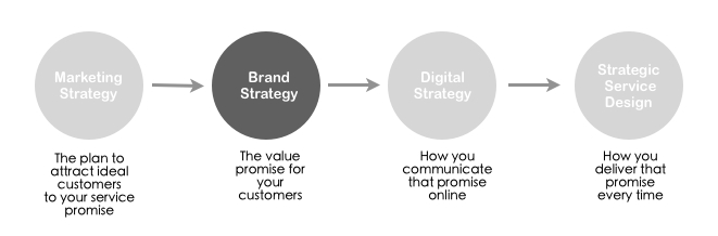 Brand Strategy Process \u2013 Strategic Service Design - branding strategy