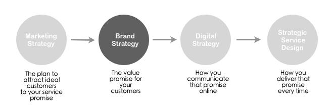 Brand Strategy Process \u2013 Strategic Service Design