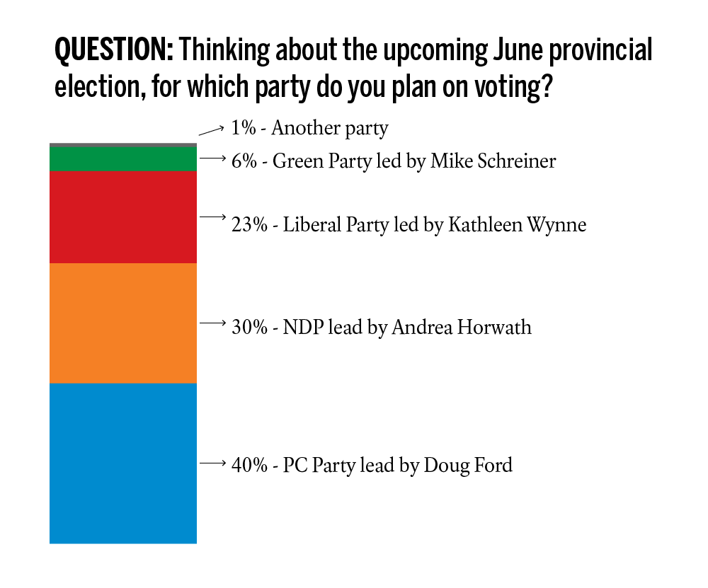 Election Poll The Maclean S Pollara Ontario Election Poll Welcome To Third