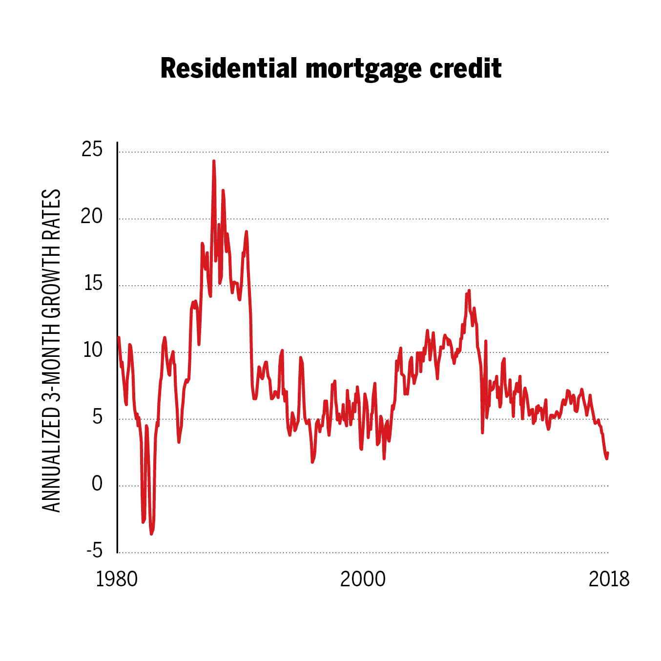 Home Bank Of Canada This Is How Canada S Housing Correction Begins Macleans Ca