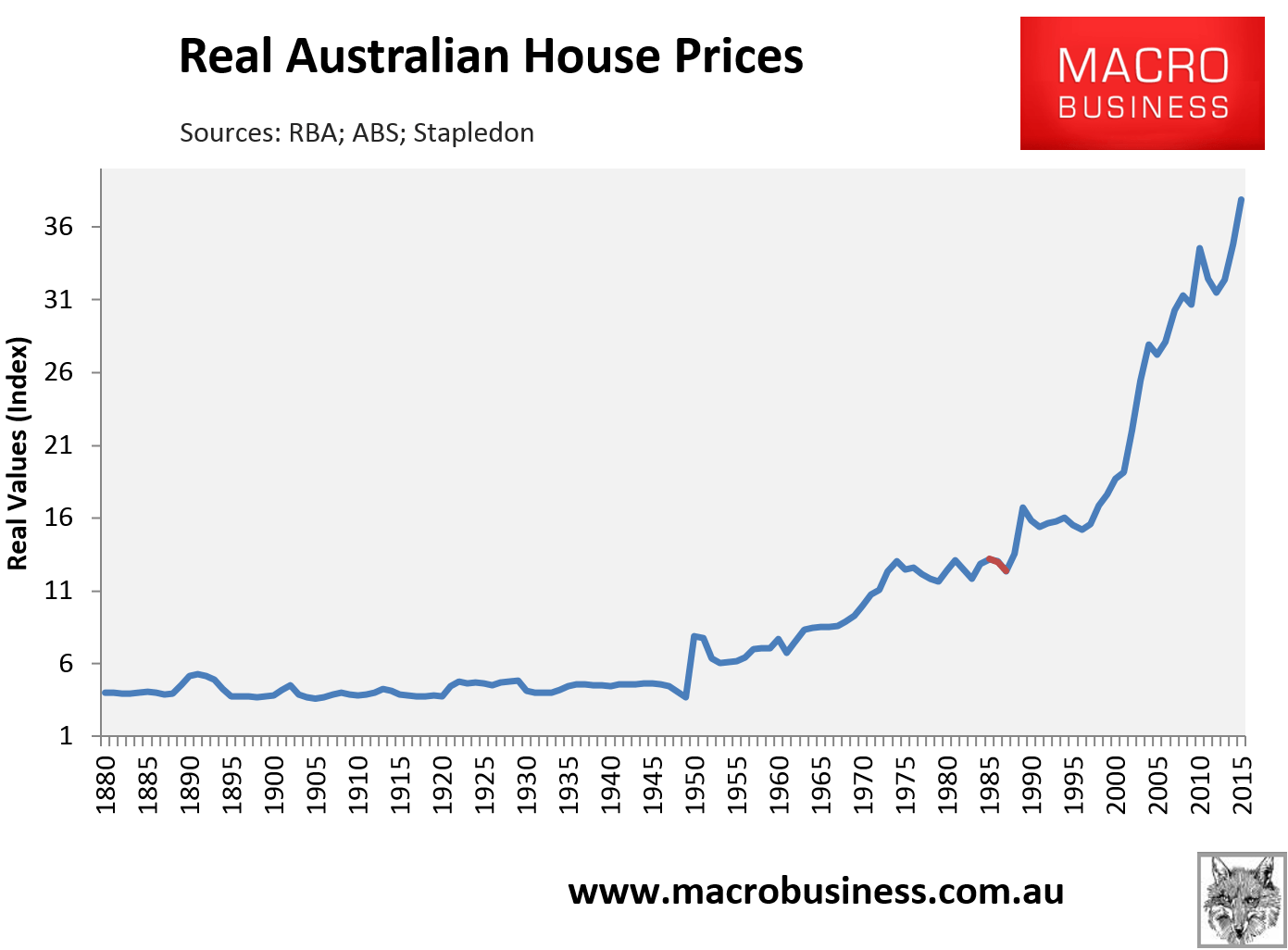 Sold House Prices Australia Will Negative Gearing Reform