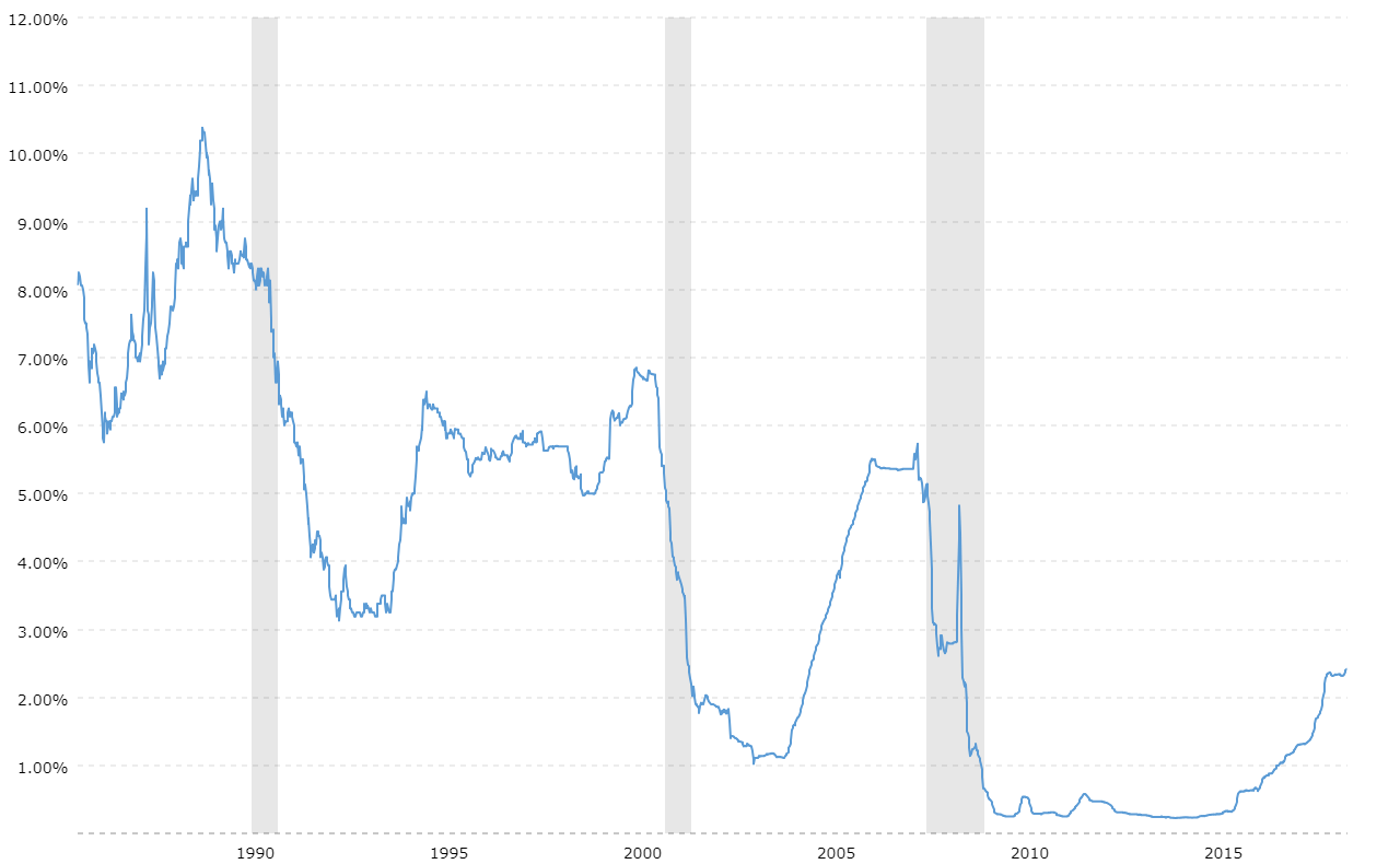 Euribor A 3 Meses 2016 3 Month Libor Rate 30 Year Historical Chart Macrotrends