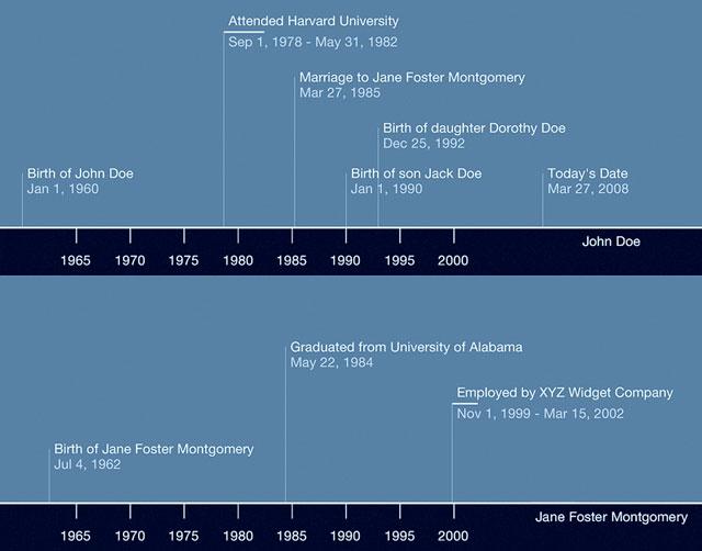 Genealogy and Timeline software Macsolvers\u0027 Blog