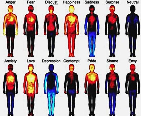 emotie en lichamelijk straling