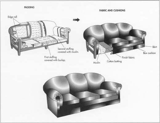 Sofa Set Parts Name Membuat Sofa | Usahamart