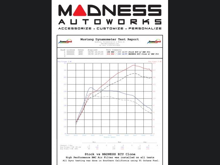 Alfa Romeo 4C - Performance ECU by MADNESS - 93 Octane - MADNESS
