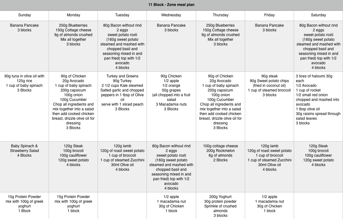 Zone Meal Plans \u2013 Mad Nutrition - meal plans