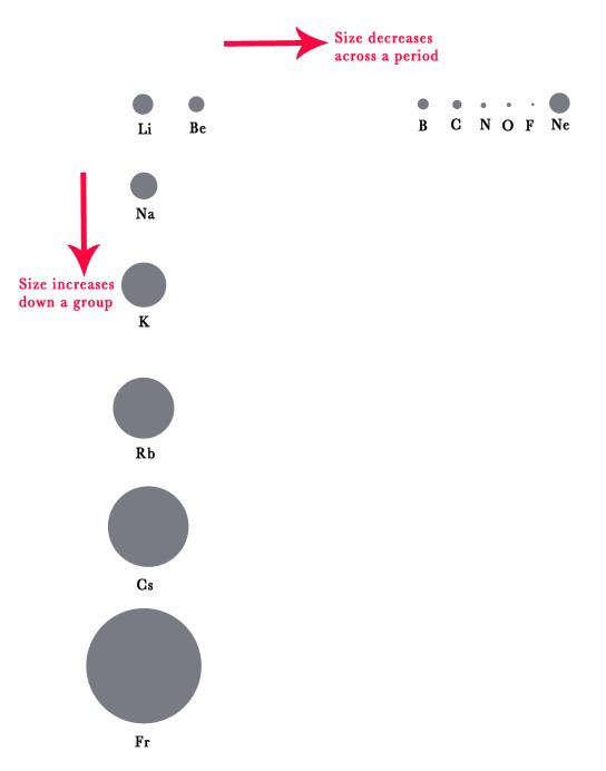 atom size trend - Seatledavidjoel