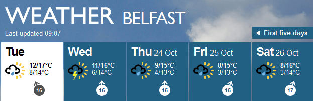 weather in belfast ireland next 10 days