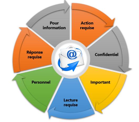 comment faire apparaitre digital active cv