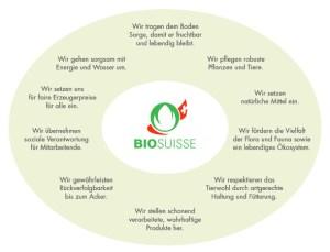 Auszug von der Bio Suisse Richtlinien