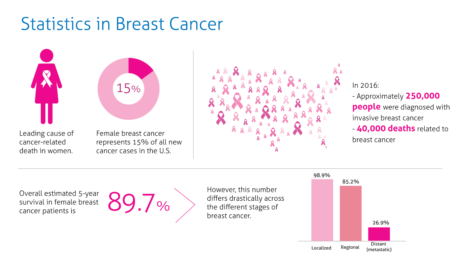 Prevalence Cancer October Is National Breast Cancer Awareness Month