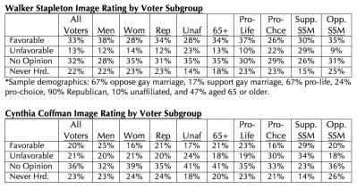 Magellan Strategies Colorado 2018 Governor Republican Primary Survey