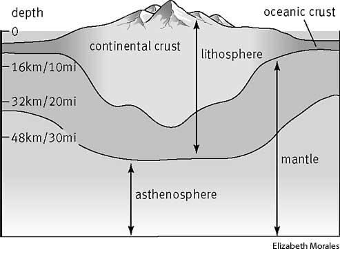 Layers of the Earth - Maggie\u0027s Science Connection