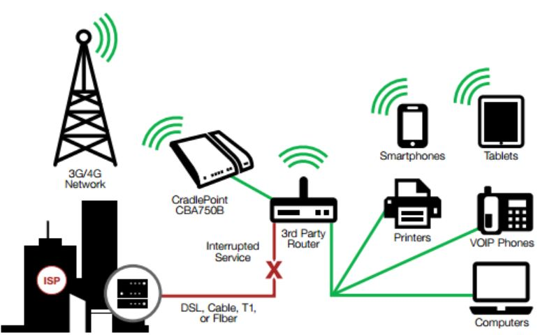 wireless t1 diagram
