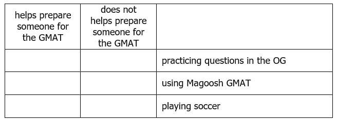 GMAC\u0027s Official IR Practice Questions - Magoosh GMAT Blog