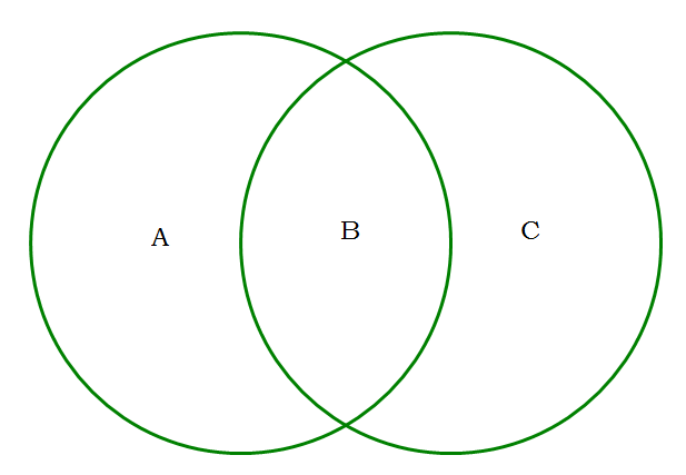 venn diagram questions gmat