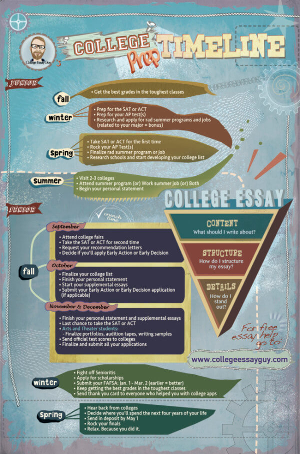 Infographic Timeline for College Application Season - Magoosh High