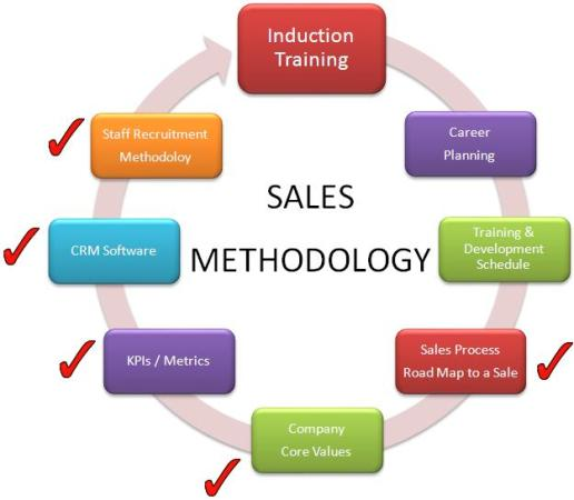 Employee Induction Program Building An Effective Sales Team - how to develop a sales training plan