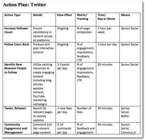 Task 2/ LSC 1003 smart action plan \u2013 Maha\u0027s - sample smart action plan