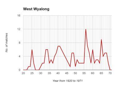 West Wyalong Graph