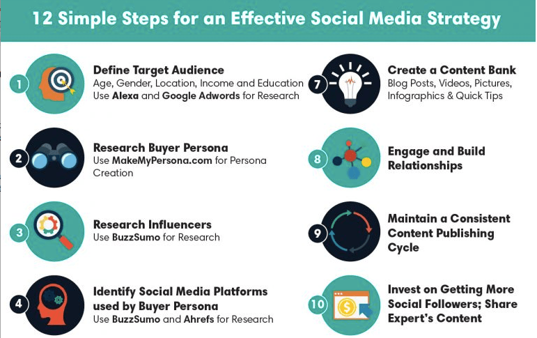 The 12-Step Process to Building a Powerful Social Campaign