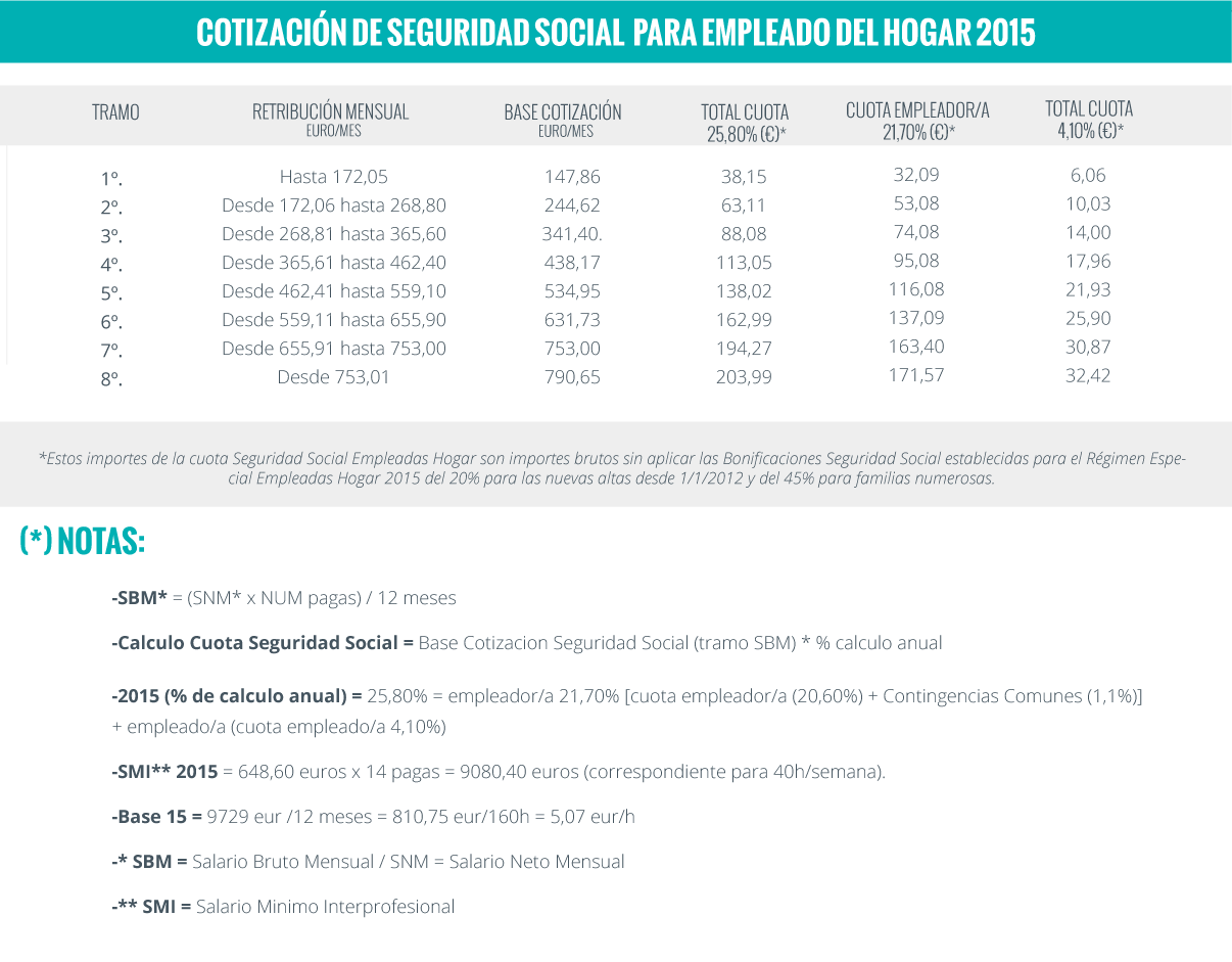 Seguridad Social Empleadas Del Hogar 2015 Servicio Legal Maid In Barcelona