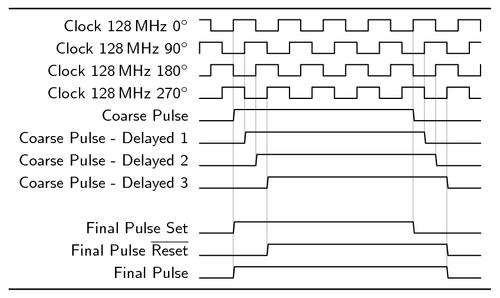 process flow diagram latex