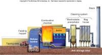 Simple Incineration Process | www.pixshark.com - Images ...