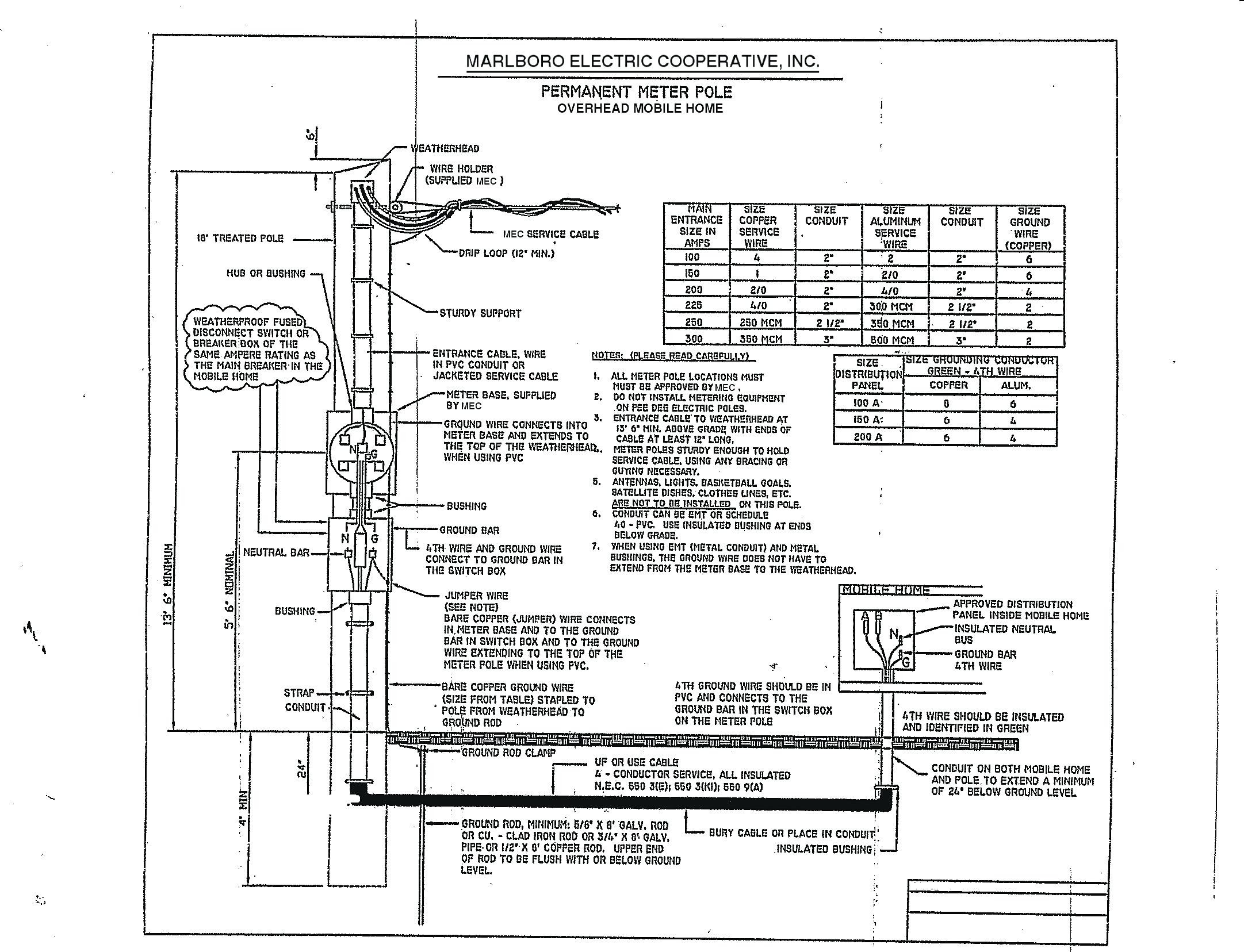 mobile home electrical service diagram wiring diagram post Customer Service Diagram