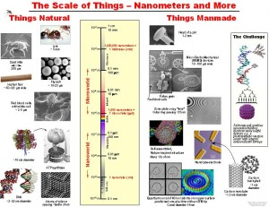 Scale of Nanotechnology