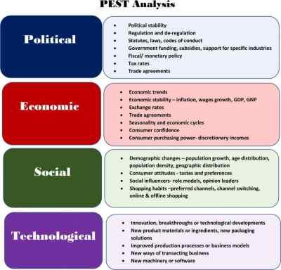Le diagnostic externe et interne : Management HEC - Major-Prépa