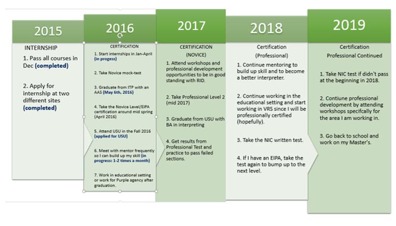 7 Ways To Make A Resume Wikihow Professional Development Makayla Johnson