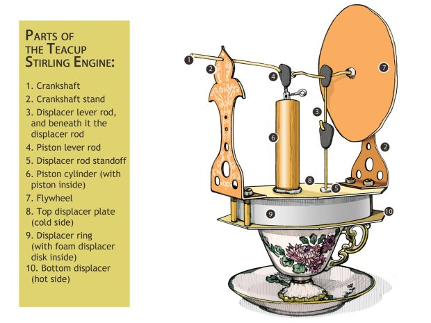 Teacup Stirling Engine