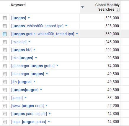 Google Adwords Keyword Tool Results For Juegos