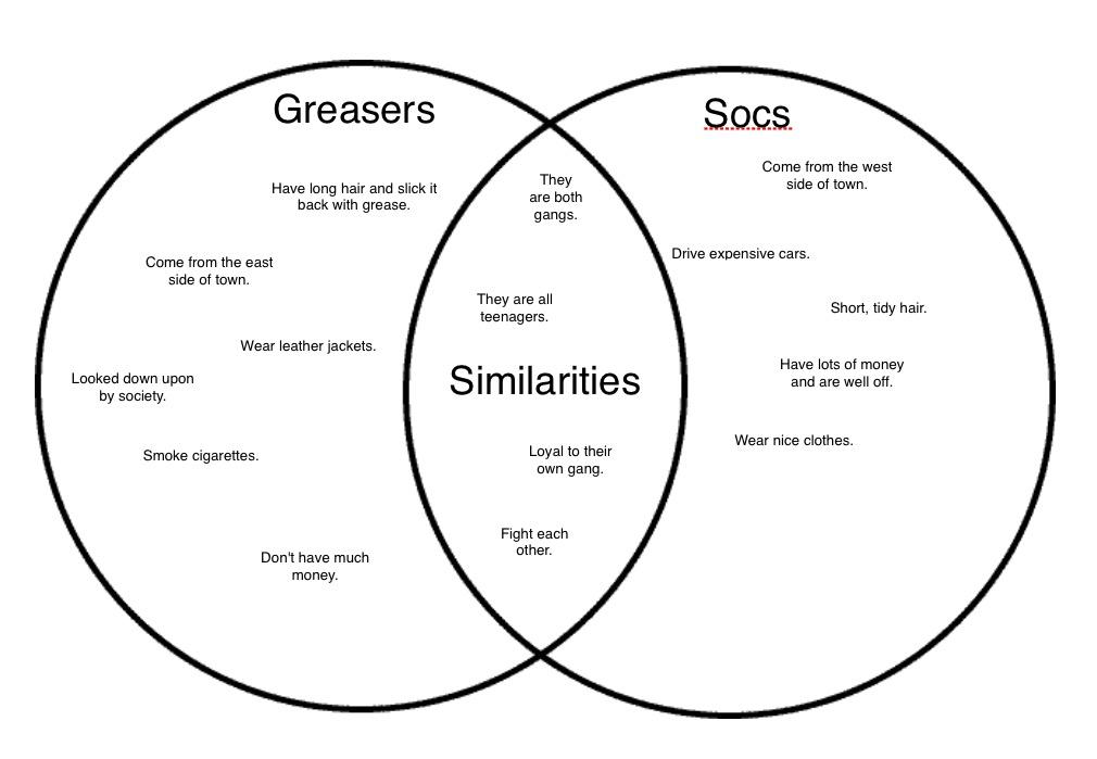venn diagram of socs and greasers