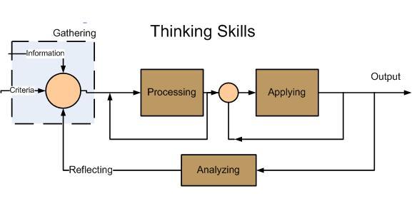 work book assessment_measurements - process block diagram