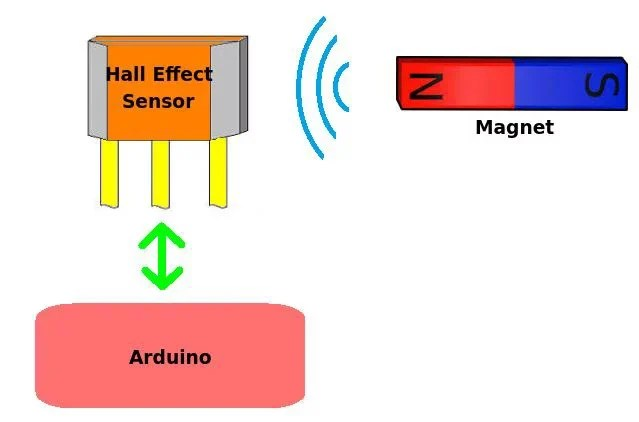 How to Use a Hall Effect Sensor With Arduino Arduino Maker Pro