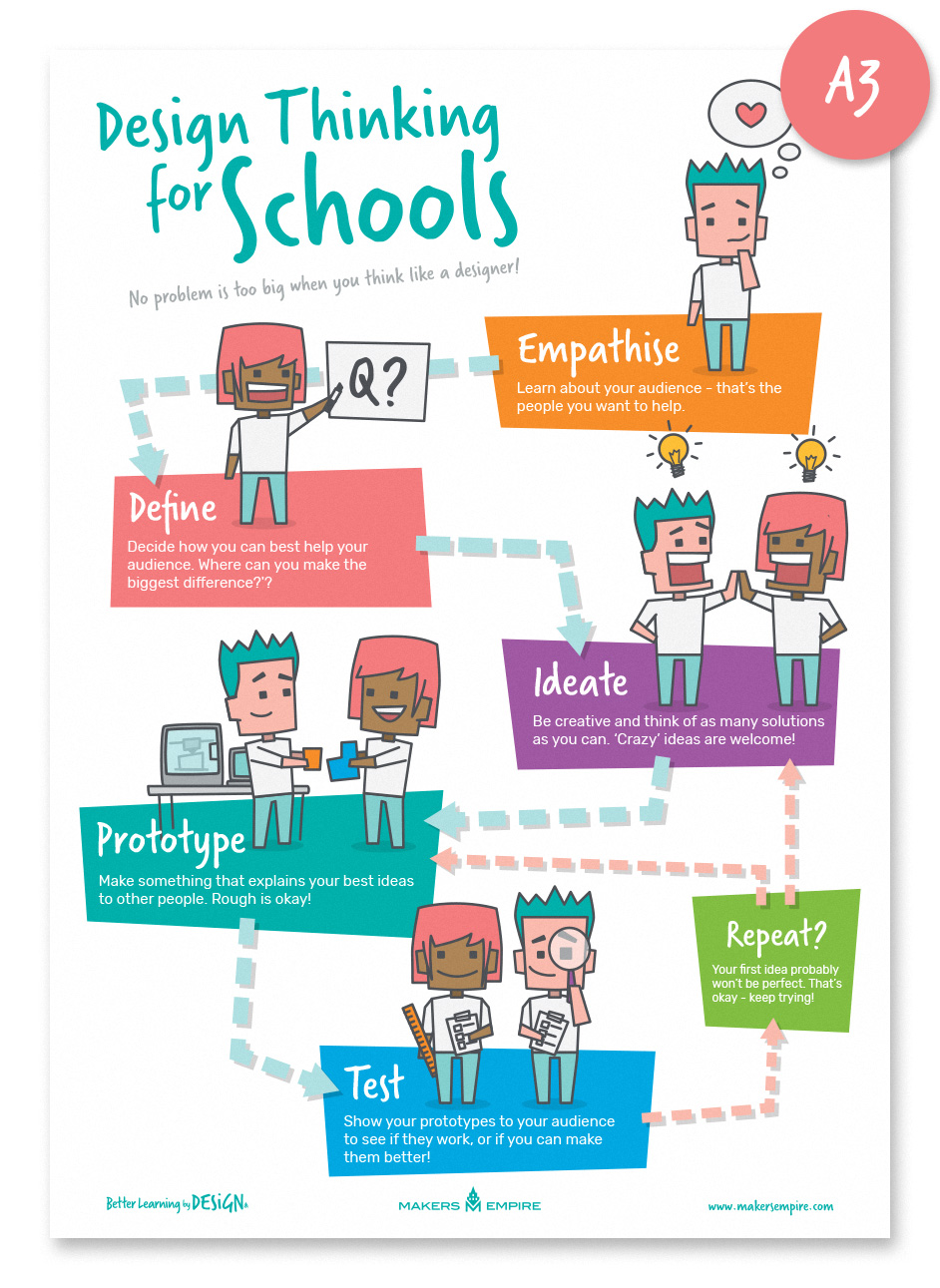 School Project Poster Design Ideas Design Thinking For Schools Poster Makers Empire Design