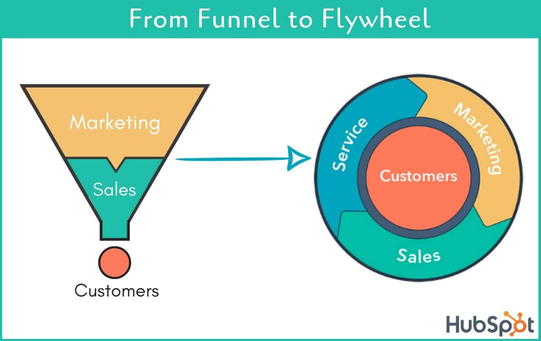 Funnel vs Flywheel Is marketing funnel dead? A Complete Walkthrough