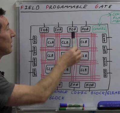 fpga projects 5 fpga projects: 51 system16 - my initial vhdl cpu project system16 is only a paper design and is a combination of a 6809 design and a sort of striped down 68000, in terms of the number of registers, addressing mode terminology and bit operators.