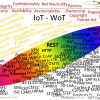 iot-wot-landscape
