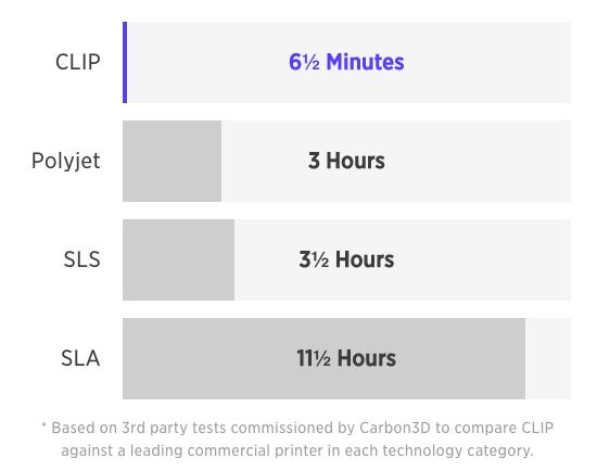 Carbon3DTimes