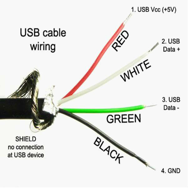 The internal wiring of a USB cable.