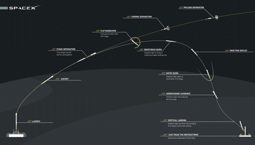 Infographic showing the phases in the launch-and-landing of SpaceX's Falcon 9. (Credit: SpaceX)