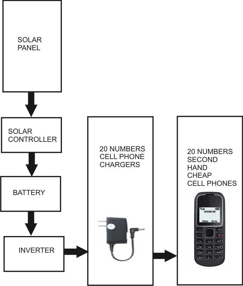 solar powered mobile phone battery charger