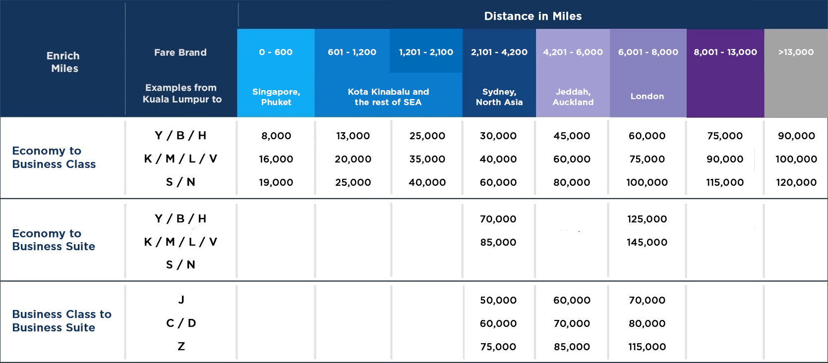 Miles And More Upgrade Chart Malaysia Airlines